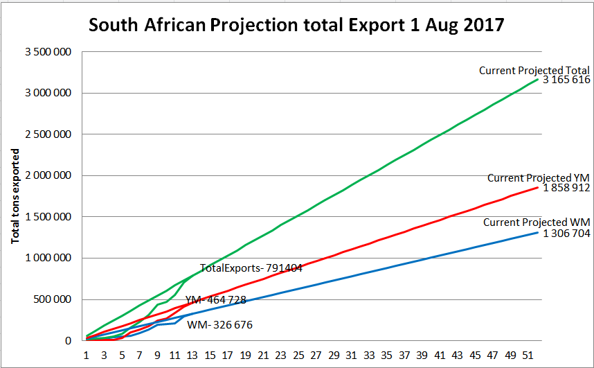 Current export projection vs previous week projection.