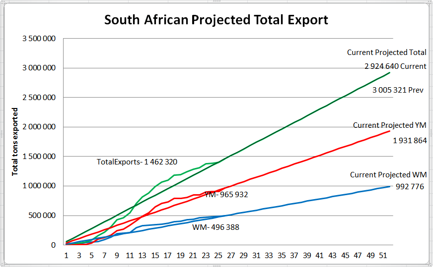 South African current maize export to date,projected towards full year estimate.