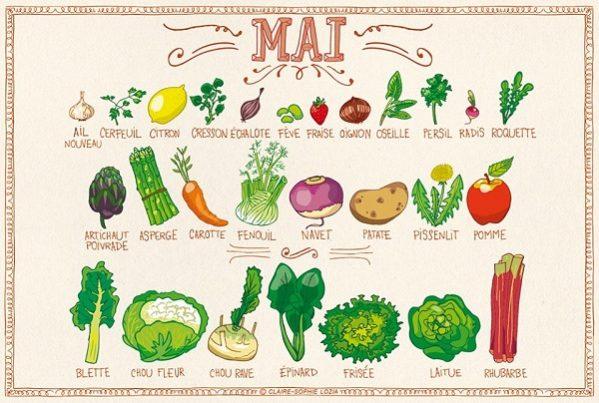 Les fruits et légumes de saison pour les mois de mai et juin