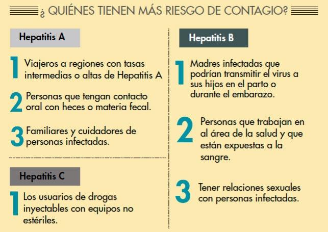 28 de julio Día Mundial de lucha contra las Hepatitis Virales