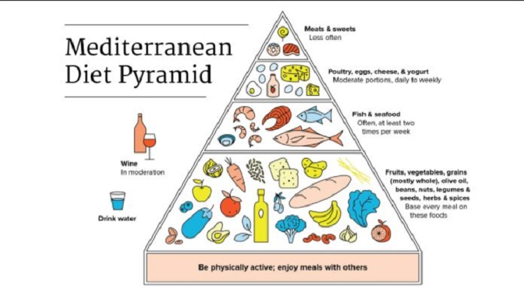 Mediterranean Diet and Lifestyle