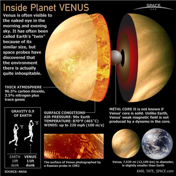 Photos of Venus