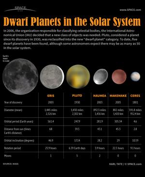 New Dwarf Planet Found in Our Solar System