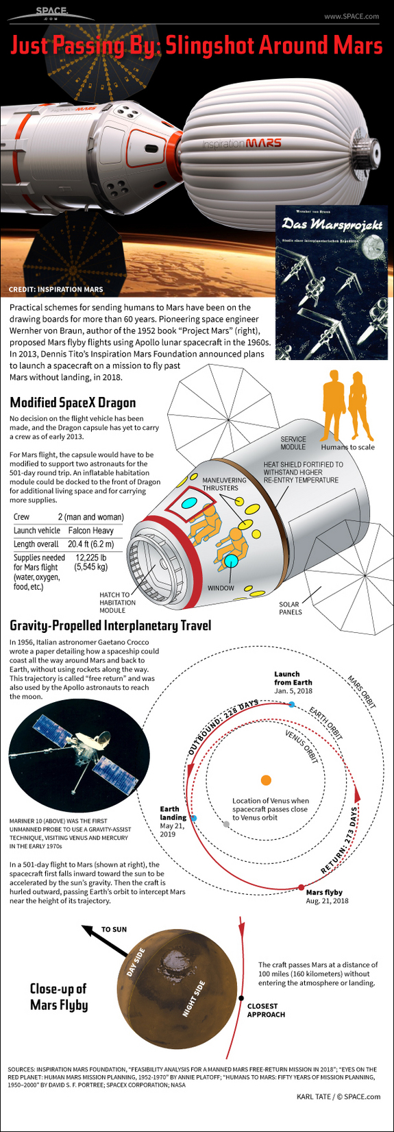 Find out about Dennis Tito's daring proposal to send a man and a woman on a 501-day space flight around the planet Mars and back, in this SPACE.com Infographic.