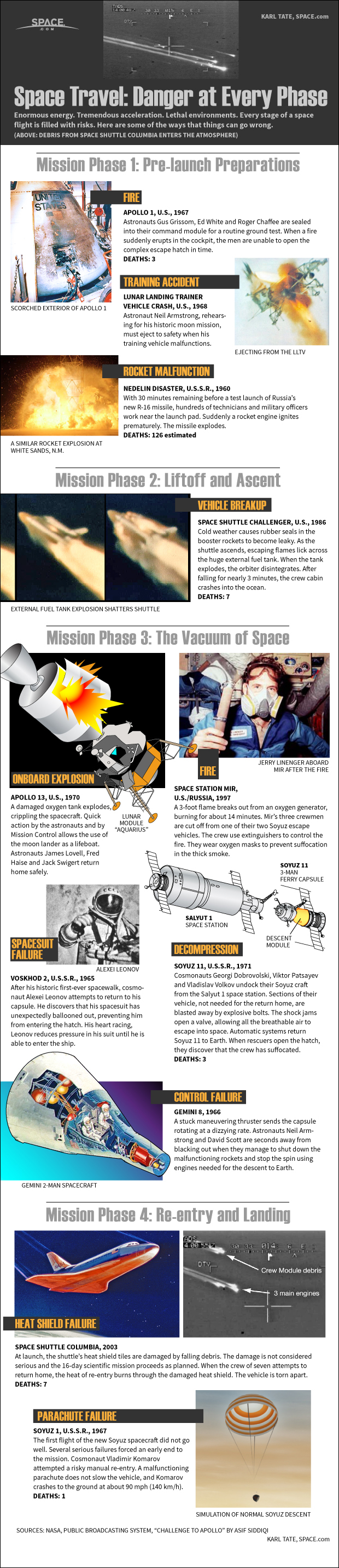 Infographic: Some of the most harrowing space disasters that have occurred.