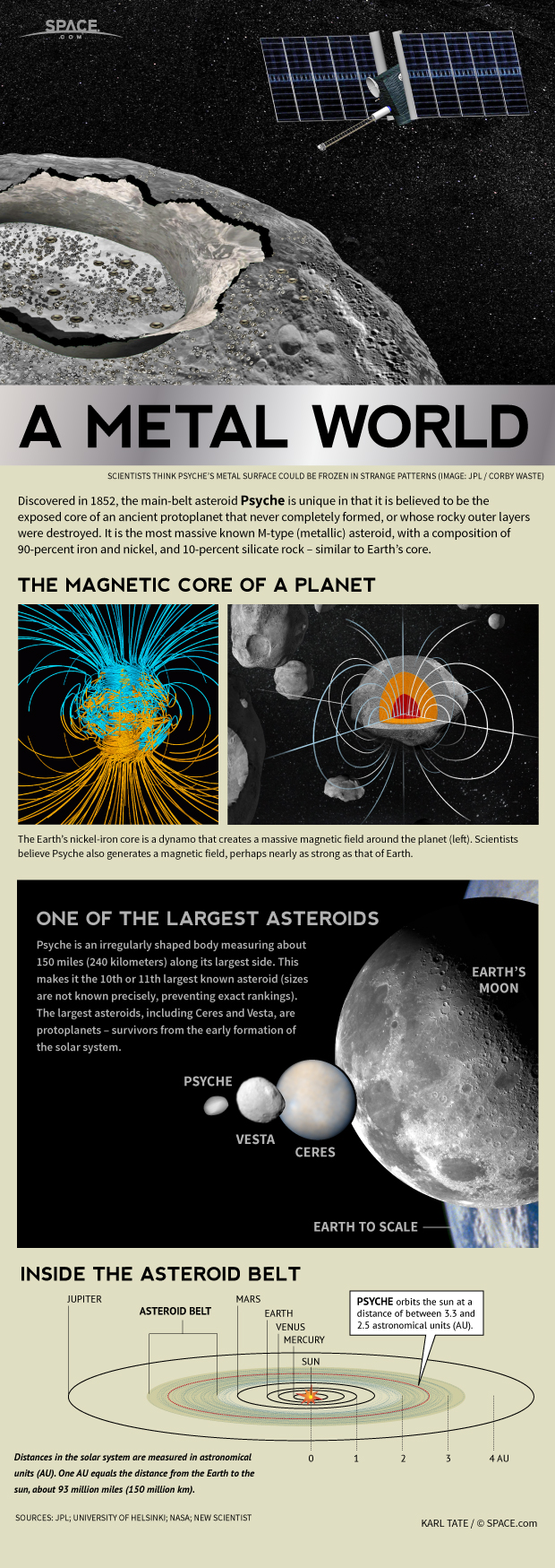 Psyche, one of the largest asteroids, is made mostly of metal.
