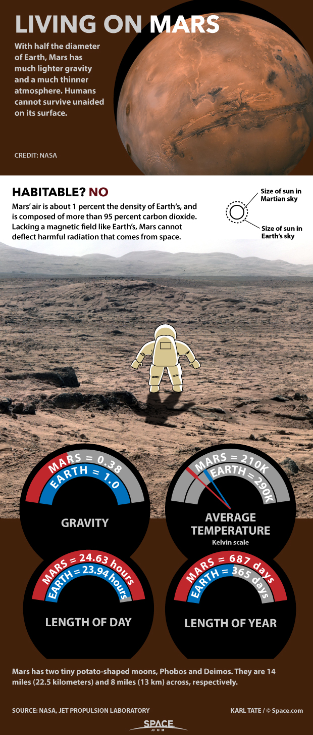 Chart shows conditions on Mars.