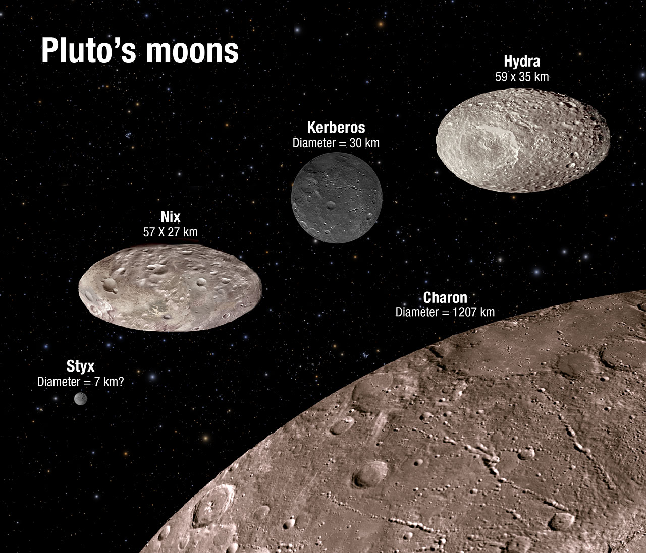 Pluto S Moons Are Even Weirder Than Thought