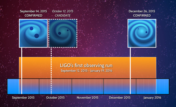 This timeline shows the timeline of LIGO's two confirmed detections of gravitational waves from black hole collisions. A third event, noted on this timeline, triggered LIGO's detectors, but was not strong enough to make a confirmed discovery.