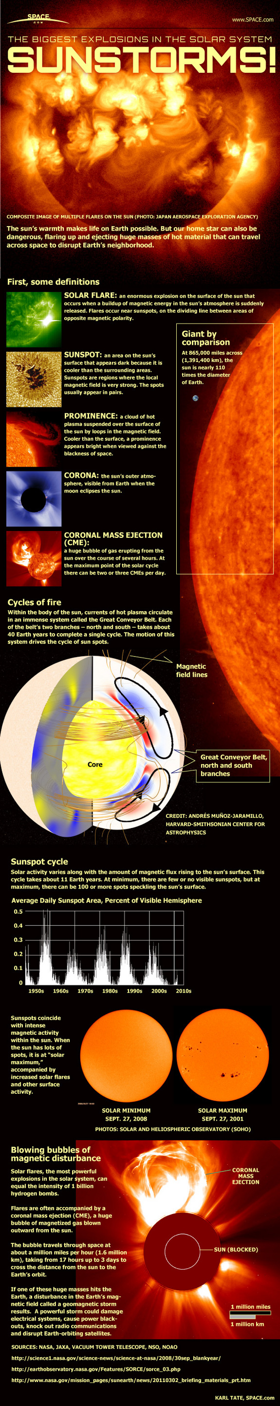 See how solar flares, sun storms and huge eruptions from the sun work in this SPACE.com infographic.