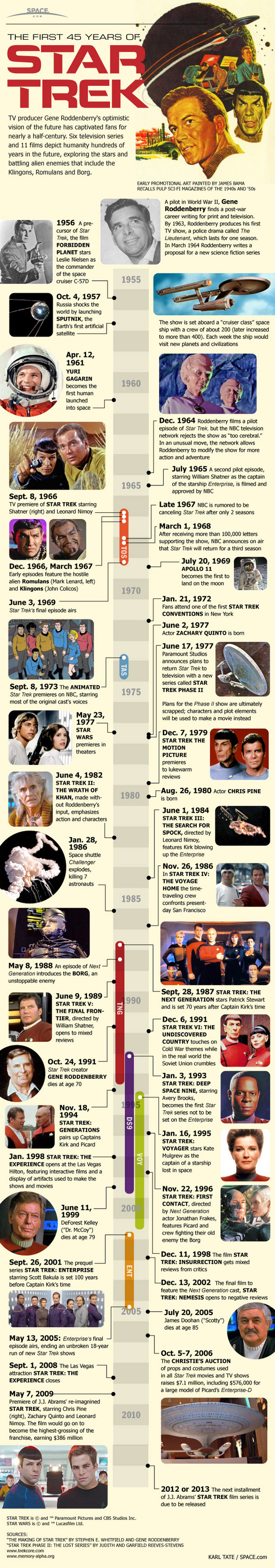 The entire history of Star Trek is in this SPACE.com timeline infographic.