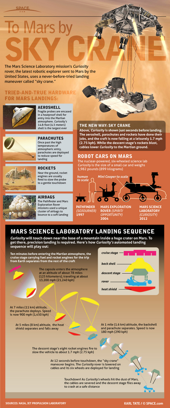 Learn about the Curiosity Mars rover and its unique Sky Crane landing in this SPACE.com infographic.