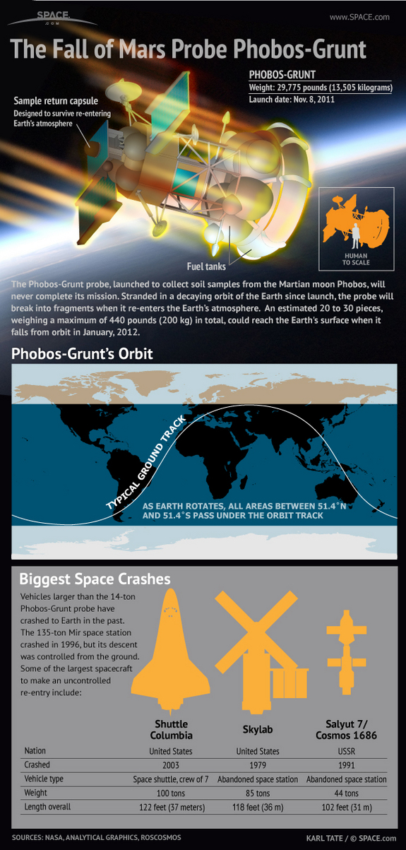 Learn more about Russia's failed Mars probe Phobos-Grunt, which will fall to Earth in January, 2012 in this SPACE.com infographic.