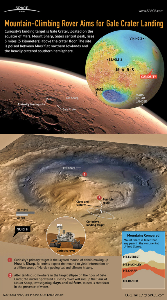 Find out Gale Crater, the landing site of the Curiosity Mars Science Laboratory rover, in this SPACE.com infographic.