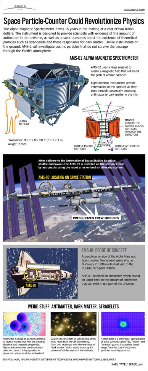 See how the Alpha Magnetic Spectrometer will hunt dark matter, cosmic rays and antimatter galaxies from the International Space Station in this SPACE.com infographic.