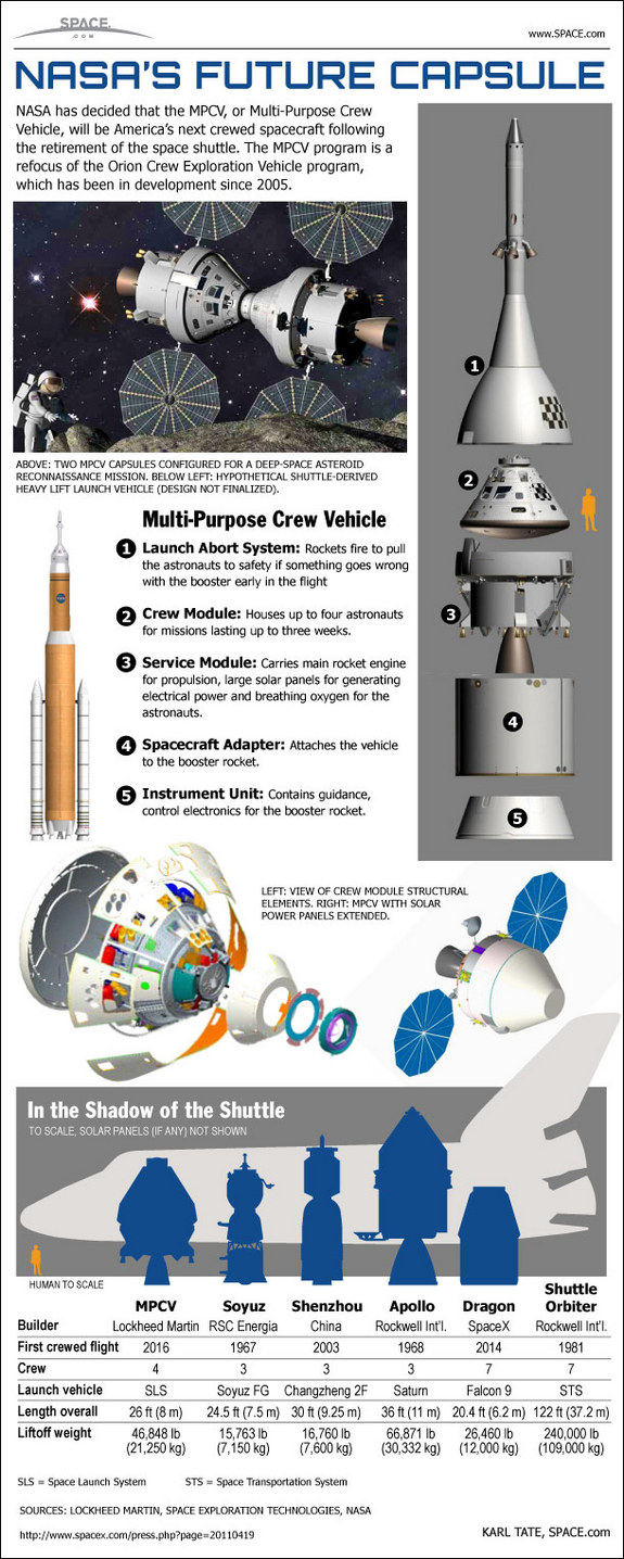NASA's New Multi-Purpose Crew Vehicle - JOE T. COXWELL ...