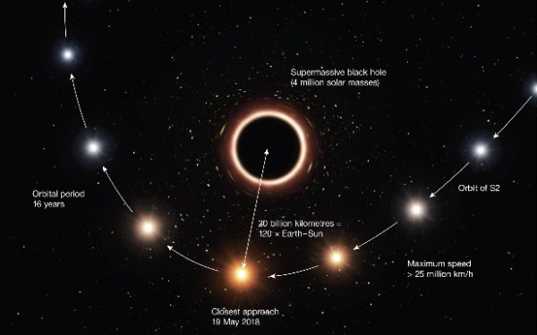Einsteins theory successfully tested near supermassive