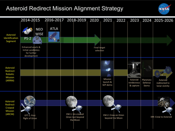 NASA provides update on Asteroid Redirect Mission ...