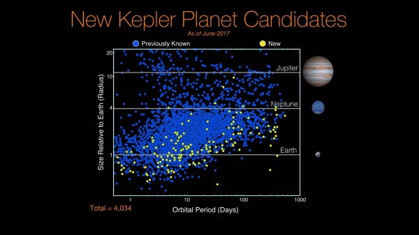 Kepler discovers 10 Earthlike exoplanets from 219 planet