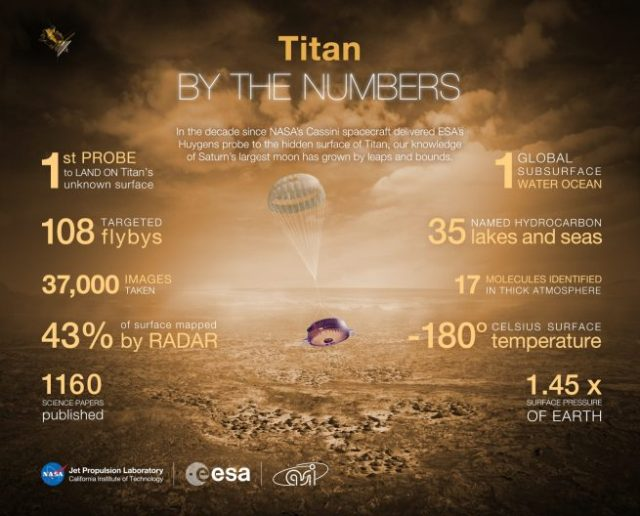 Titan by the Numbers