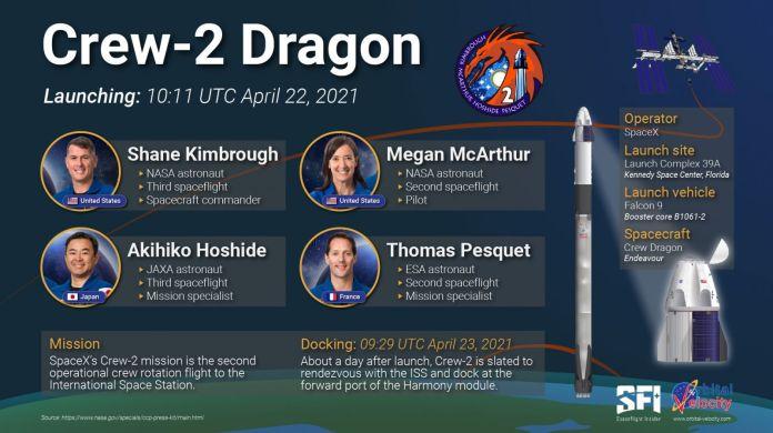 एक इन्फोग्राफिक जिसमें कुछ मूल क्रू -2 विवरण हैं।  क्रेडिट: डेरेक रिचर्डसन / स्पेसफ्लाइट इनसाइडर / ऑर्बिटल वेलोसिटी