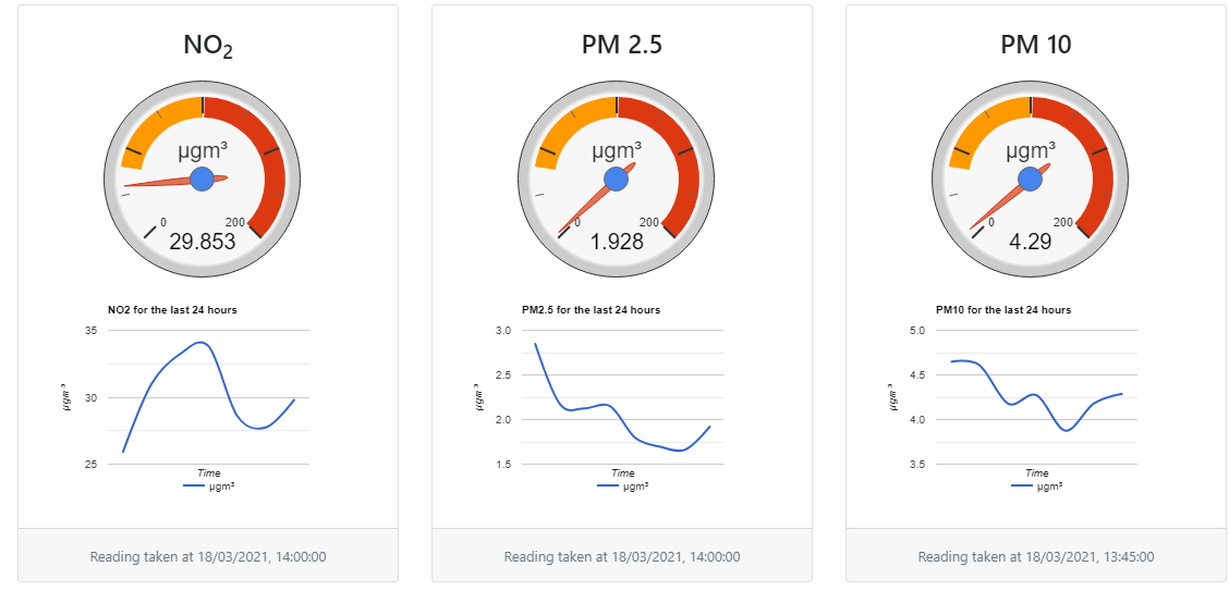 Heaton air quality monitors now all in one easy to access dashboard