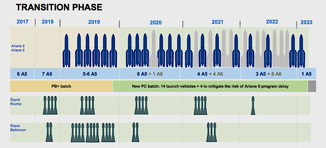 European governments approve $410 million for Ariane 6 rocket, including industry incentive scheme