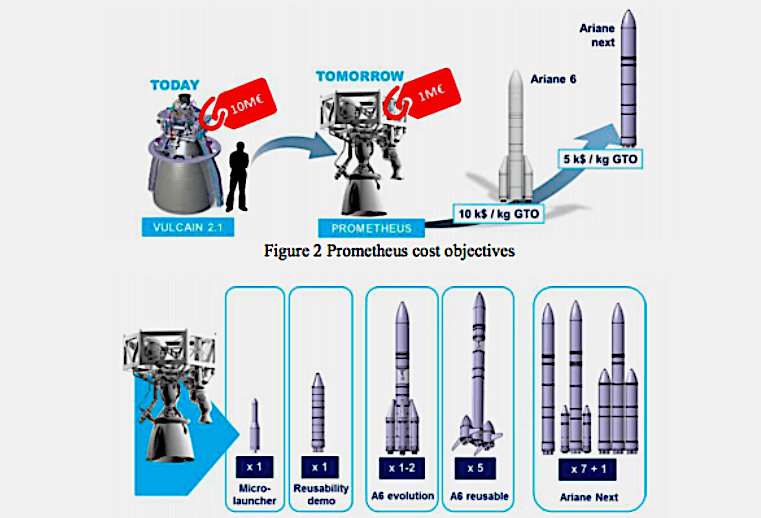 ESA, ArianeGroup sign prototype contract for Prometheus low-cost (OK, reusable too) rocket engine