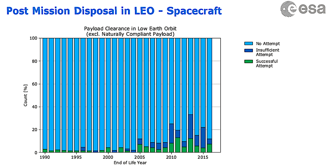 NASA, ESA on orbital debris: Good news from GEO, but LEO satellites aren't playing by the rules