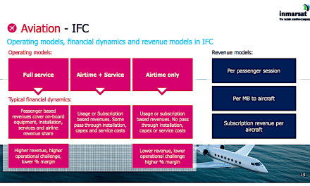 In-flight-connectivity's promise forces Inmarsat to shed 10% of staff, cut dividend