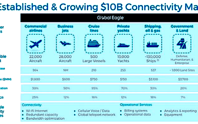 Global Eagle: Satellite per-MB cost down 60% since 2016; promises 25% EBITDA growth in 2018