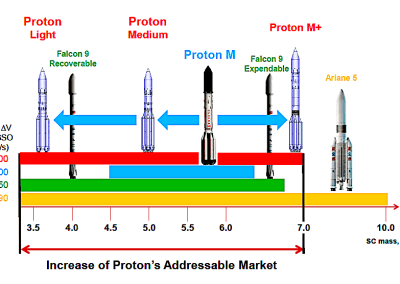 ILS: Roscosmos comments notwithstanding, Proton has years left before successor is ready