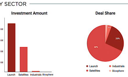 Space-sector venture investment still strong, launchers still most-favored activity