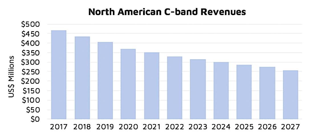 Intelsat estimates cost to clear/relocate U.S. satellite C-band spectrum at $2 billion