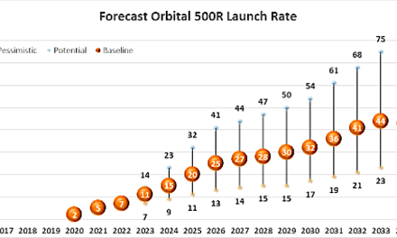 Startup UK horizontal-launch service provider Orbital Access seeks crowdfunding