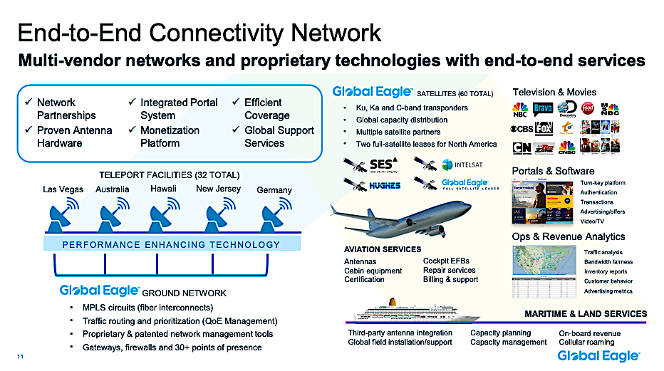 Love at 1st LEO: For Global Eagle, GEO will be an also-ran in future in-flight-connectivity market