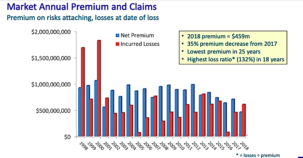 Space insurance in 2018 suffered its biggest loss ratio since 2000; near-term outlook not favorable