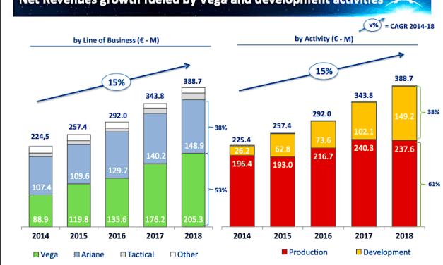 Rocket-builder Avio posts double-digit revenue, profit increase with peak in government development funding