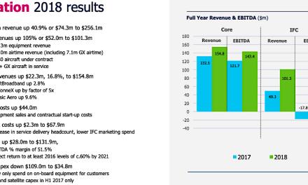 Inmarsat: EU satellite/terrestrial network now commercial at British Airways; IFC revenue doubled in 2018