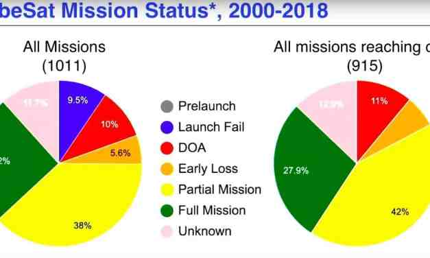 Failure rate of cubesats depends on who's building them; operator secrecy complicates datasets
