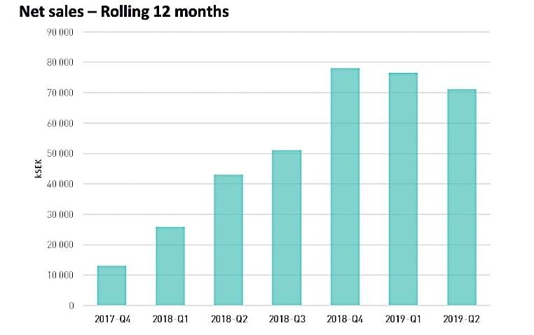 Smallsat builder AAC Clyde Space reports Q2 revenue decline as 2019 headwinds continue