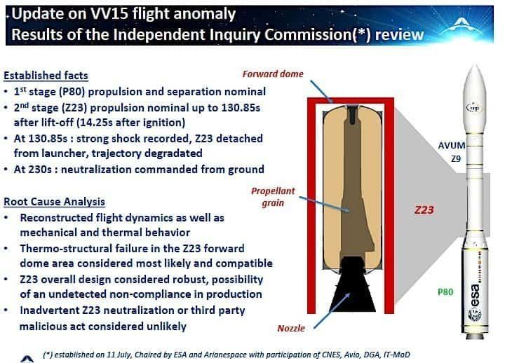 Vega rocket prime contractor: Production error may be root cause of costly July failure