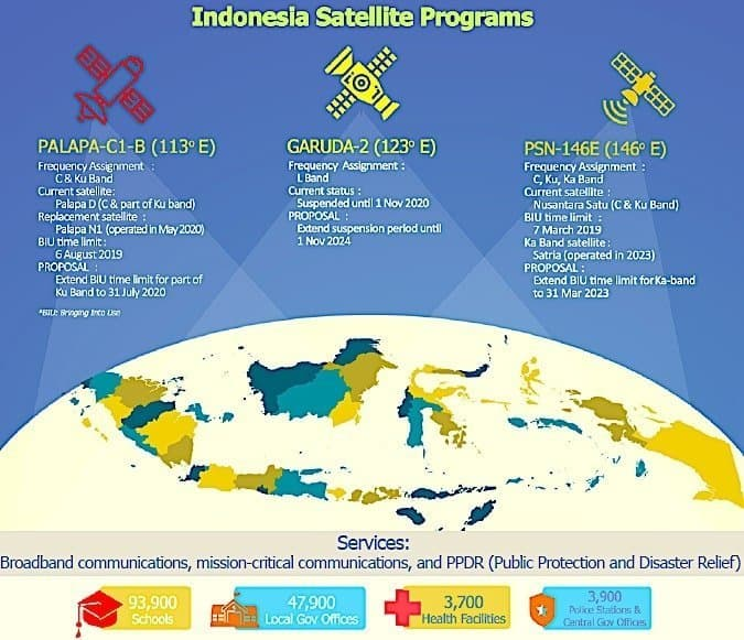 Indonesia, which squandered its L-band rights, asks regulators for mercy with a new satellite proposal