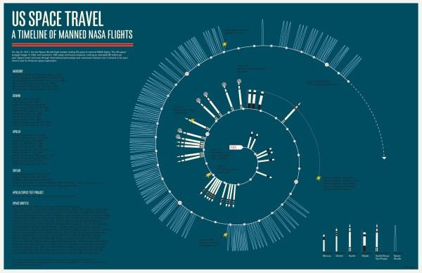 Timeline of NASA Manned Spaceflight