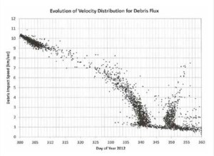Figure 4: The relative velocity between the Briz-M debris cloud and the International Space Station was initially near 10 km/s, but as the orbital planes more closely aligned, the relative velocity decreased significantly.