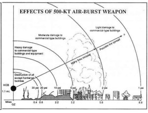 A simulated 500-KT atomic bomb dropped at 1,770 meter above a commercial city.