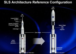 As it currently stands, neither NASA's Space Launch System nor SpaceX's Falcon Heavy have a proven track record. However, it would take multiple launches to accomplish what SLS could in a single flight (Credits: NASA).