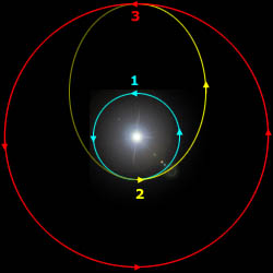 Geosynchronous transfer orbit (2) bridges low Earth orbit (1) and Geosynchronous orbit (3) (Credits: Wikimedia).