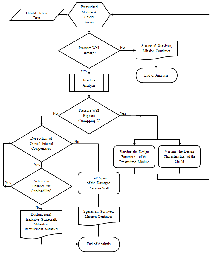 Figure 3. Design procedure of spacecraft with enhanced survivability