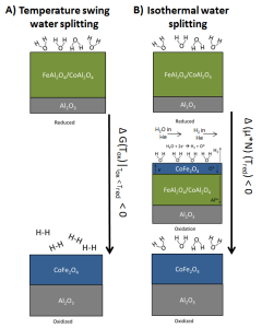 A schematic illustrating the thermodynamic concept of the isothermal solar water splitting approach (Credits: Muhich et al 2013).